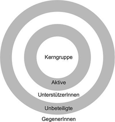 Grafik: Unterscheidung der Personengruppen im Betrieb