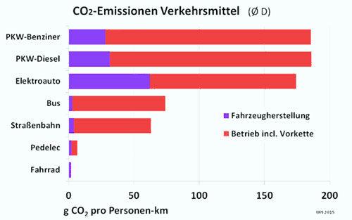 Quelle: UPI - Umwelt- und Prognose-Institut e. V. - gemeinsnütziges Forschungsinstitut